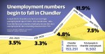 The city of Chandler saw its highest unemployment rate in history in April, but May data from the Arizona Commerce Authority shows the unemployment rate is trending down. (Community Impact staff)