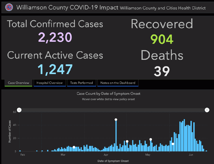 The Williamson County and Cities Health District confirmed 130 additional cases of the coronavirus June 30, bringing the total to 2,230. (Screenshot courtesy Williamson County)