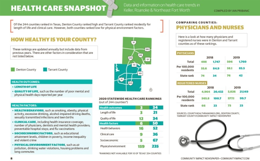 Of the 244 counties ranked in Texas, Denton County ranked highly and Tarrant County ranked modestly for length of life and clinical care. (Community Impact Newspaper staff)