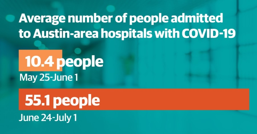 In the course of a month, the number of patients admitted to the hospital due to COVID-19 has increased more than fivefold, according to Austin Public Health data. (Design by Shelby Savage/Community Impact Newspaper)
