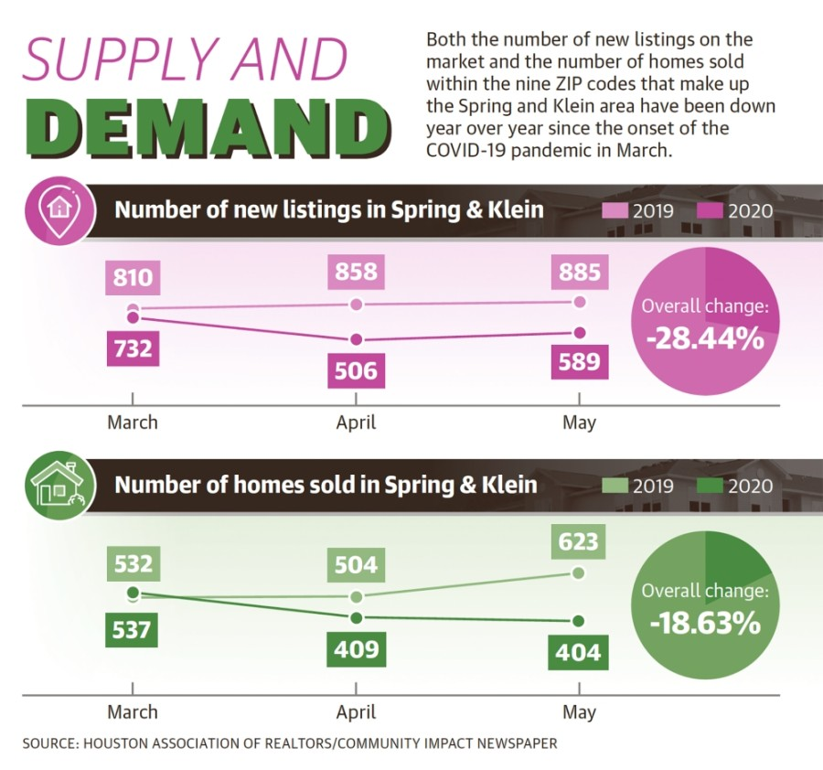 According to data provided by the Houston Association of Realtors, both the number of new listings on the market and the number of homes sold within the Spring and Klein area were down 28.44% and 18.63%, respectively, year over year since the pandemic's onset in March. (Graphic by Ronald Winters/Community Impact Newspaper)