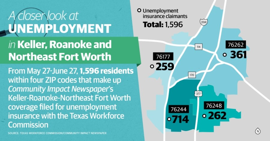 More than 11,000 Keller, Roanoke and Northeast Fort Worth residents have filed for unemployment since March 18. (Katherine Borey/Community Impact Newspaper)