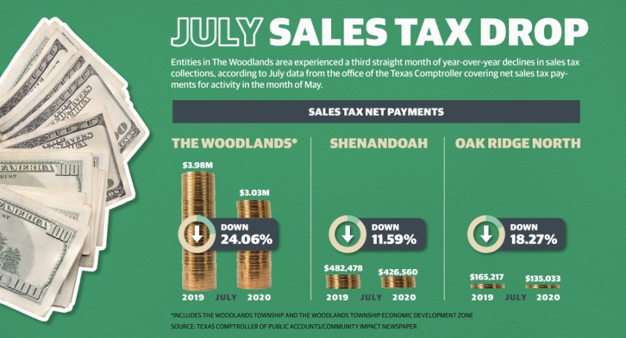 July sales and use tax net payments, covering May activity, decreased year over year for The Woodlands-area entities. (Community Impact Newspaper staff)