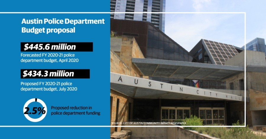 The proposed fiscal year 2020-21 budget includes an $11.3 million reduction in police spending, achieved largely by eliminating 100 vacant positions within the Austin Police Department. (Design by Shelby Savage/Community Impact Newspaper)