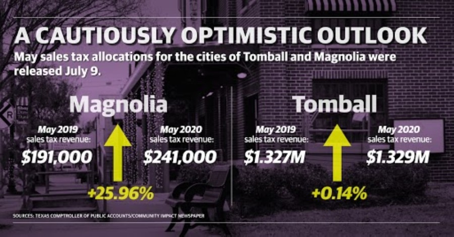 Magnolia saw an increase of 25.96% in sales tax allocations, while Tomball saw an increase of 0.14% compared to May 2019, according to Texas comptroller data. (Matthew Mills/Community Impact Newspaper)