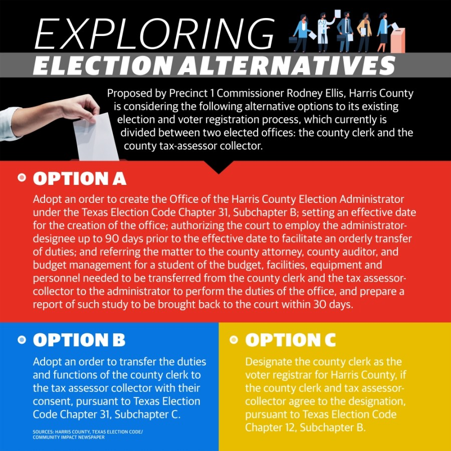 The way elections are run and voters are registered in Harris County could look different following the 2020 elections, as Harris County Commissioners Court has begun exploring alternatives to the county's current democratic system. (Graphic by Ronald Winters/Community Impact Newspaper)