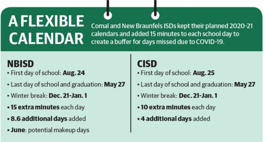 Comal ISD and New Braunfels ISD will continue to adjust back-to-school plans as more information is released from the Texas Education Agency. (Monica Romo/Community Impact Newspaper)