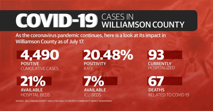Between July 11-17, Williamson County reported 745 additional cases of the coronavirus and 16 additional deaths. (Chance Flowers/Community Impact Newspaper)