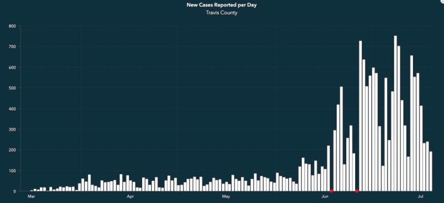 Travis County has had eight days with more than 500 cases since July 1. Red dots on this chart of new cases per day since the beginning of the pandemic represent days in which the county updates its website and did not provide new case data.  (Courtesy Travis County)