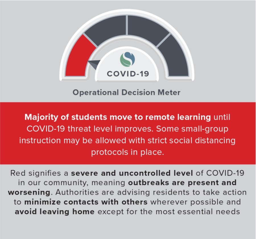 The decision aligns with the district's Operational Decision Maker, which currently sits at the red level meaning the majority of students move to remote learning until COVID-19 threat level improves. The district's Operational Decision Meter is based upon the Harris County's COVID-19 Threat Level system. (Courtesy Spring ISD)