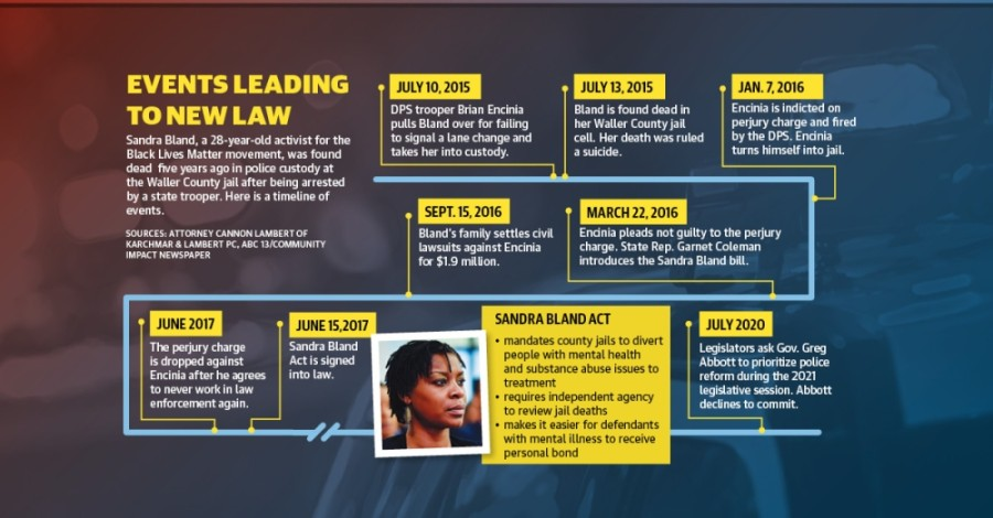 Sandra Bland kty lead