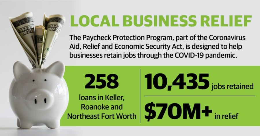 In the Keller-Roanoke-Northeast Fort Worth area, a total of 258 businesses have received PPP loans from the U.S. Small Business Administration, ranging from $150,000 to more than $5 million, according to data from the SBA. (Design by Katherine Borey/Community Impact Newspaper)