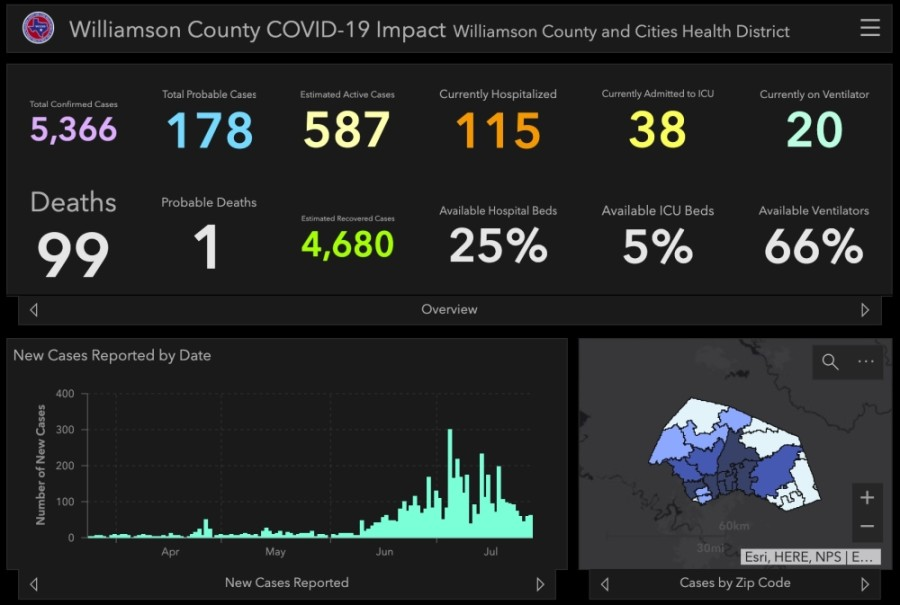 Williamson County added 163 coronavirus cases and nine deaths between July 25-27. (Screenshot courtesy Williamson County)