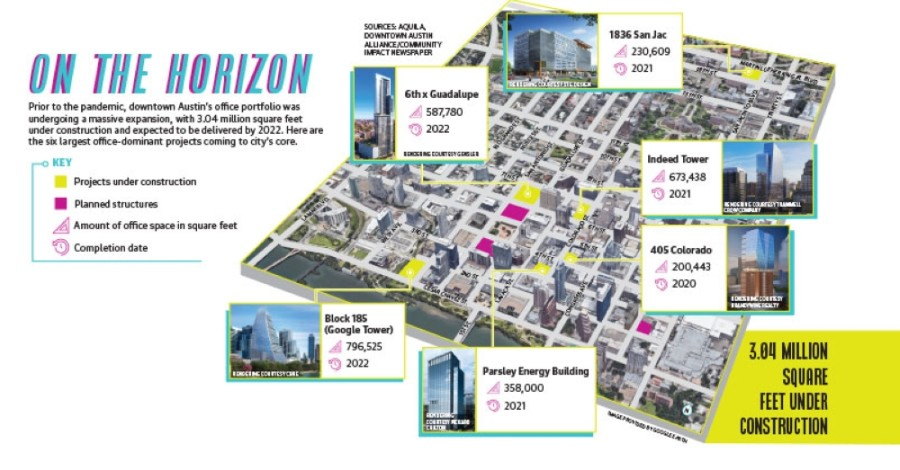 More than 3 million square feet of office space is under construction in Austin's downtown area, also called the Central Business District. (Design by Shelby Savage)