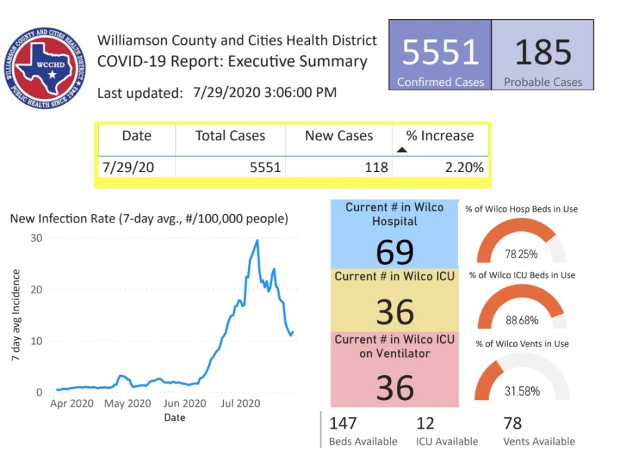 Currently, 69 patients are hospitalized, 36 are in intensive care and 36 are on a ventilator. (Courtesy Williamson County and Cities Health District)