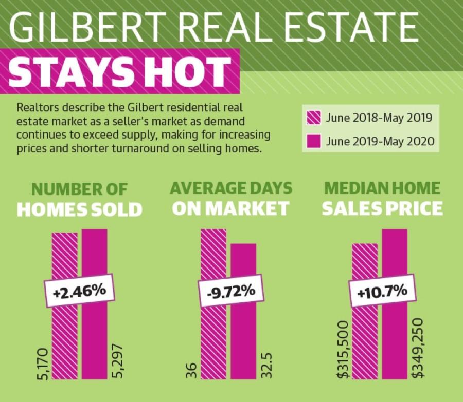 Gilbert residential real estate market