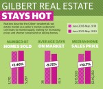 Gilbert residential real estate market