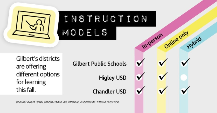 Gilbert's school districts are offering different options for learning this fall. (Sources: Gilbert Public Schools. Higley USD, Chandler USD/Community Impact Newspaper)