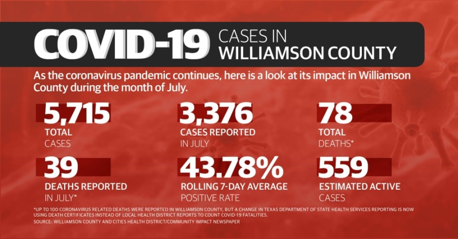The total number of reported COVID-19 cases more than doubled in Williamson County in the month of July, according to Williamson County and Cities Health District data. (Graphic by Chance Flowers/Community Impact Newspaper)