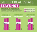 Realtors describe the Gilbert residential real estate market as a seller's market as demand continues to exceed supply, making for increasing prices and shorter turnaround on selling homes. (Source: West and SouthEast Realtors of the Valley/Community Impact Newspaper)