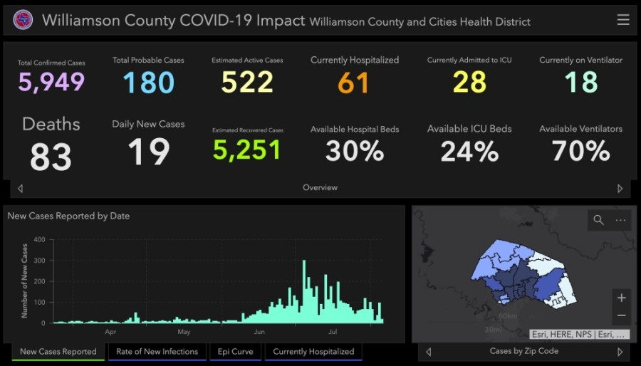 Williamson County saw a big drop in daily reported coronavirus cases Aug. 5. (Screenshot courtesy Williamson County)