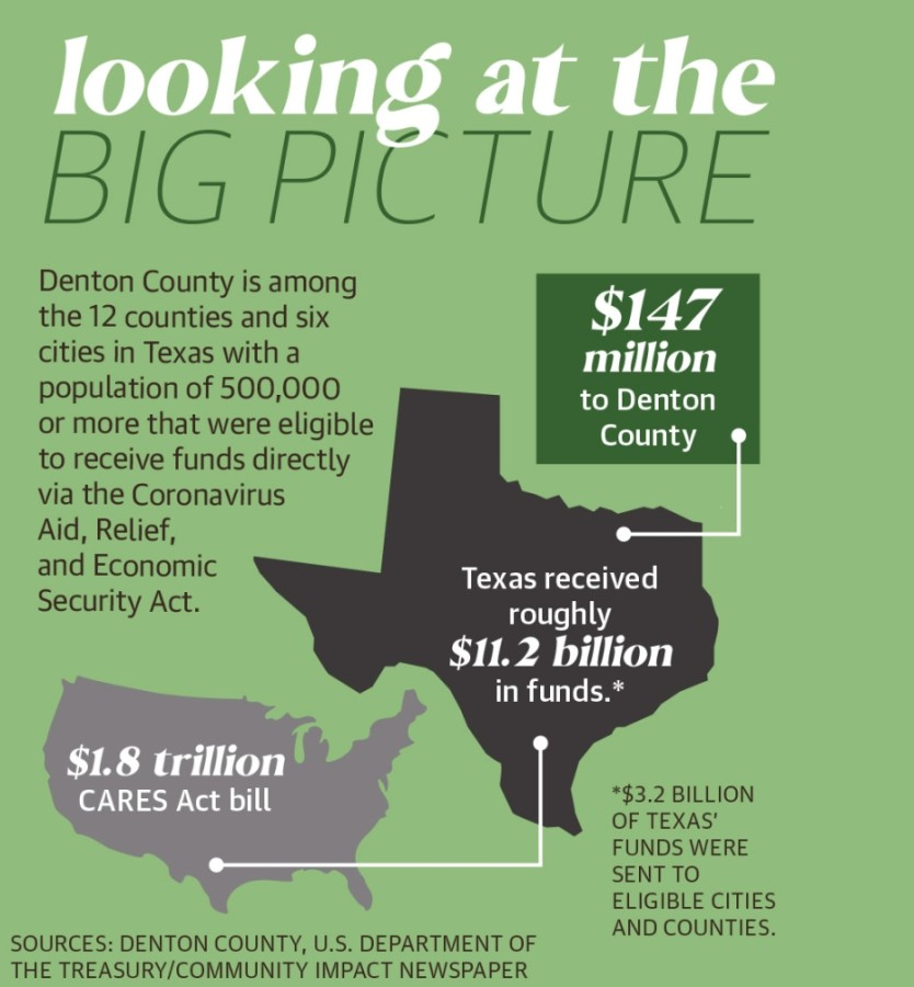 Denton County is among the 12 counties and six cities in Texas with a population of 500,000 or more that were eligible to receive funds directly via the Coronavirus Aid, Relief, and Economic Security Act. (Tobi Carter/Community Impact Newspaper)