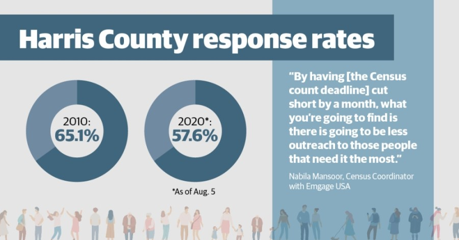 The 2020 U.S. census response rate is already lagging behind 2010 numbers, and officials said the shortened timeline only increases the chances of an undercount. (Community Impact Newspaper staff)