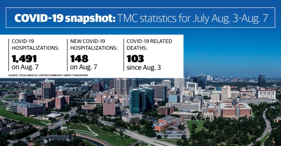 The number of deaths reported has been declining for the past three week, according to the Texas Medical Center. (Community Impact staff)
