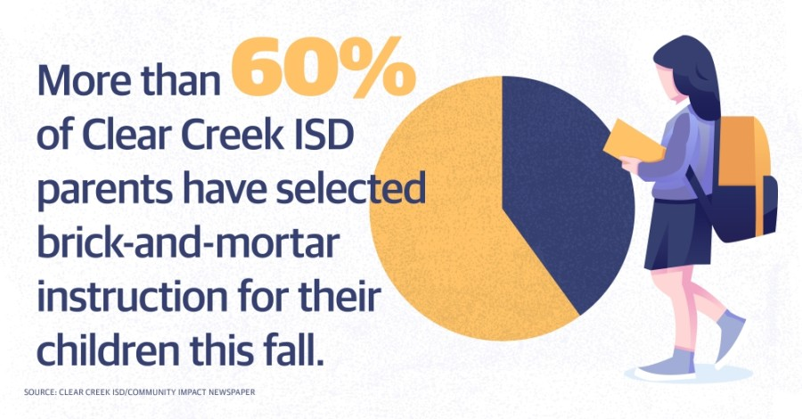 A majority of Clear Creek ISD students will return to school in-person classes this fall amid the coronavirus pandemic. (Graphic by Justin Howell/Community Impact Newspaper)