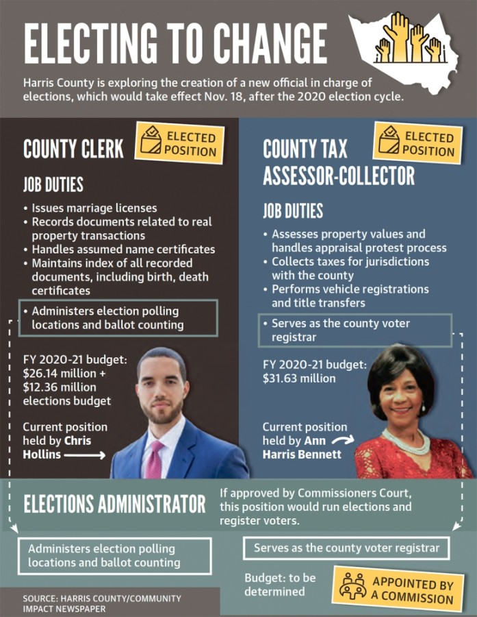 Harris County is exploring the creation of a new official in charge of elections, which would take effect Nov. 18, after the 2020 election cycle. (Graphic by Anya Gallant/Community Impact Newspaper)