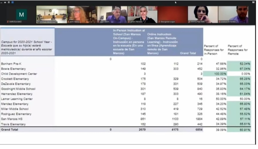 More than 60% of SMCISD students, or 4,175 students, said they would prefer to attend school remotely heading into the start of the 2020-21 school year. (Screen shot courtesy SMCISD)