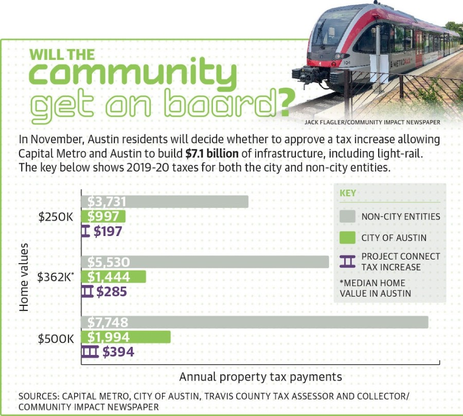 Austin voters will decide Nov. 3 whether to approve a tax rate increase to fund a significant expansion of the city's public transportation network, including new light rail lines and an underground rail station. (Design by Miranda Baker/Community Impact Newspaper)