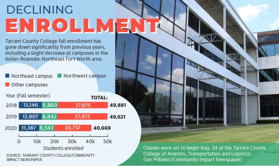 Tarrant County College fall enrollment has gone down significantly from previous years, including a slight decrease at campuses in the Keller-Roanoke-Northeast Fort Worth area. (Design by Ellen Jackson/Community Impact Newspaper)