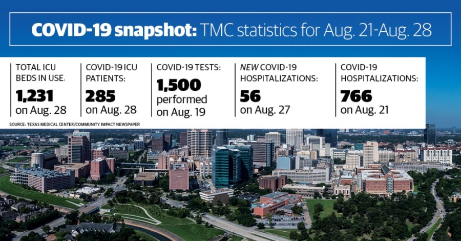 COVID-19 hospitalizations have dropped by 23% at Texas Medical Center hospitals as compared to a week ago. (Community Impact staff)