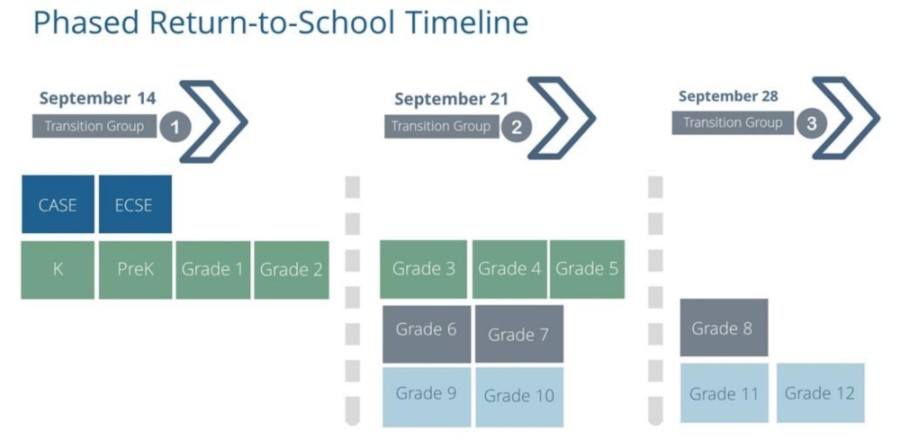 Spring ISD officials announced a phased return-to-school timeline beginning Sept. 14 as well as the launch of a districtwide COVID-19 tracking tool. (Courtesy Spring ISD)