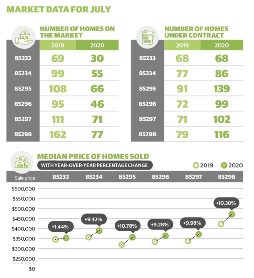 Gilbert residential real estate market data