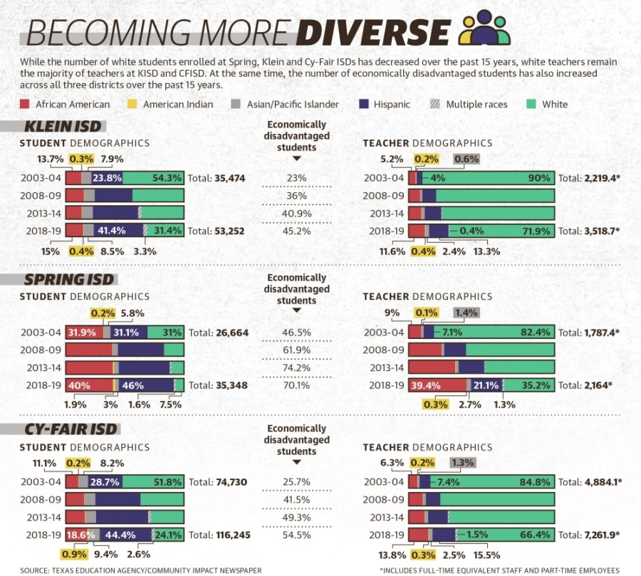 While the number of white students enrolled at Spring, Klein and Cy-Fair ISDs has decreased over the past 15 years, white teachers remain the majority of teachers at KISD and CFISD. At the same time, the number of economically disadvantaged students has also increased across all three districts over the past 15 years. (Graphics by Ronald Winters/Community Impact Newspaper)