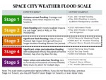 Fort Bend County is at a Stage 3 on the flood scale as of Sept. 22. (Courtesy of Space City)