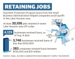 Data shows 4,129 area companies received Paycheck Protection Program loans from the U.S. Small Business Administration. (Designed by Ronald Winters/Community Impact Newspaper)