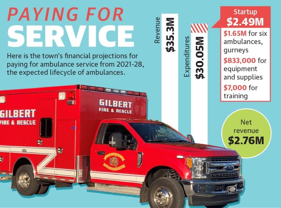 Gilbert ambulance service