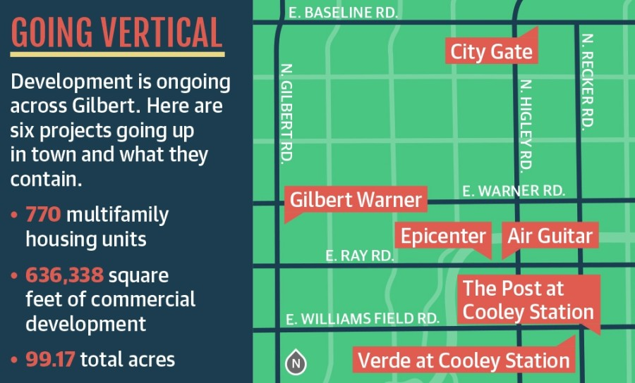 Gilbert developments map
