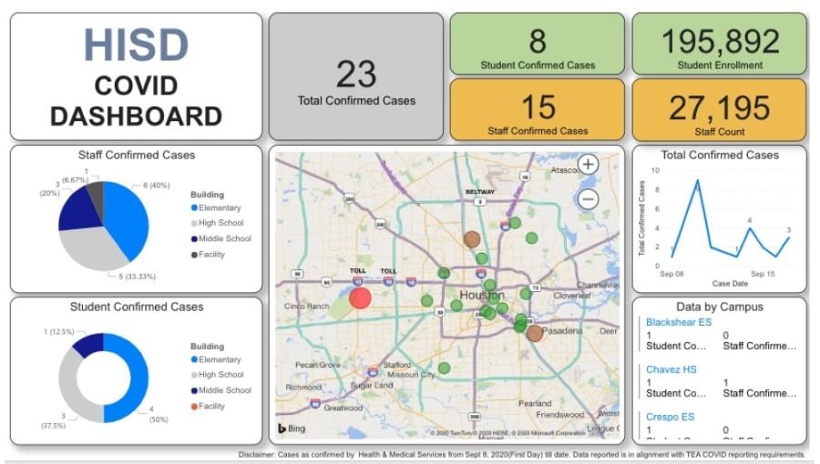 Houston ISD COVID-19 dashboard
