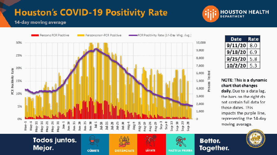 Houston's coronavirus test positivity rate continues to trend downward. (Courtesy Houston Health Department).