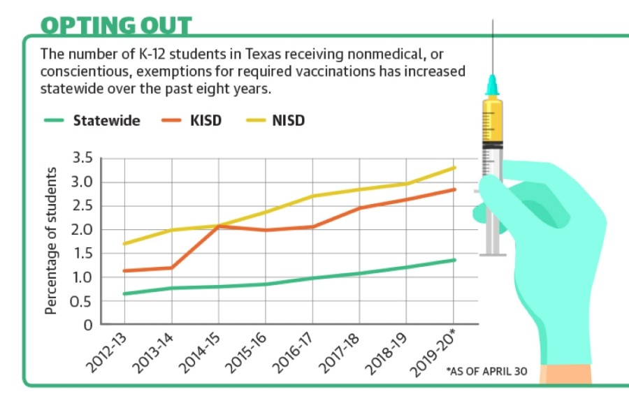 During the 2019-20 school year, some 3.3% of NISD students received exemptions from state vaccination requirements for reasons of conscience, according to the Texas Department of State Health Services. That same type of students totaled 2.84% of all KISD students during the same time period. (Community Impact staff)