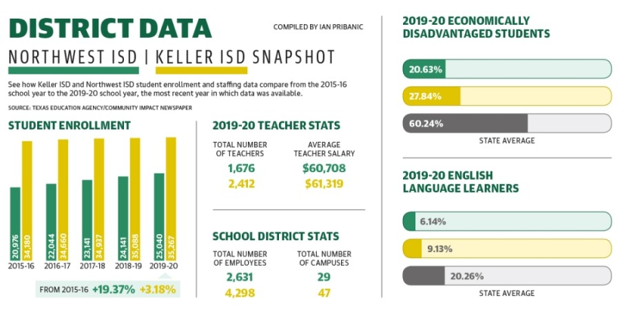 A snapshot of student population and other metrics for Keller and Northwest ISDs. (Community Impact Staff)