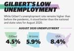 August 2020 unemployment rates