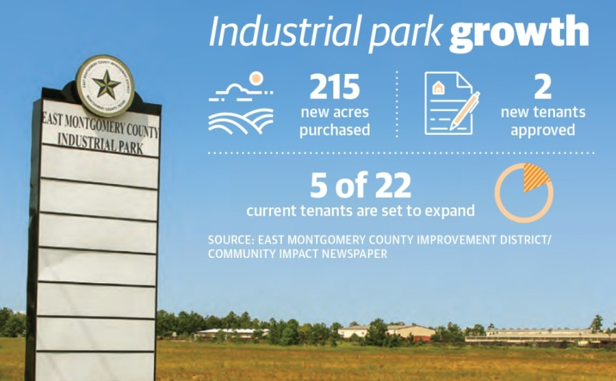 The East Montgomery County Industrial Park continues to gain interest and is primed for expansion. (Kelly Schafler/Community Impact Newspaper)