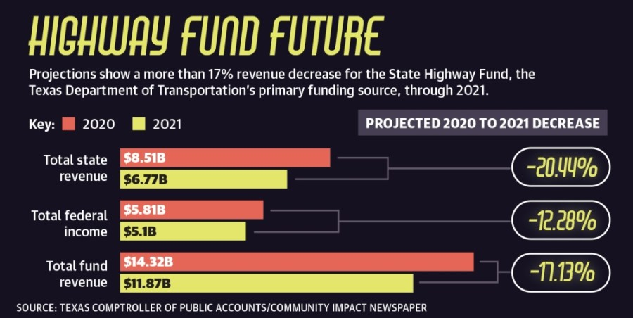 Officials and transportation planners are now looking ahead to the uncertainty of lowered funding over the coming years as Texas is projected to see a $4.58 billion budget shortfall in 2021 alone.