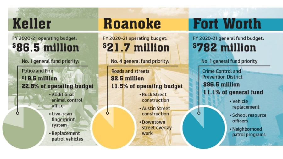 The average operating budget between Keller, Roanoke and Fort Worth will decrease by nearly 0.5% in fiscal year 2021, which began Oct.1. (Design by Ellen Jackson/Community Impact Newspaper)