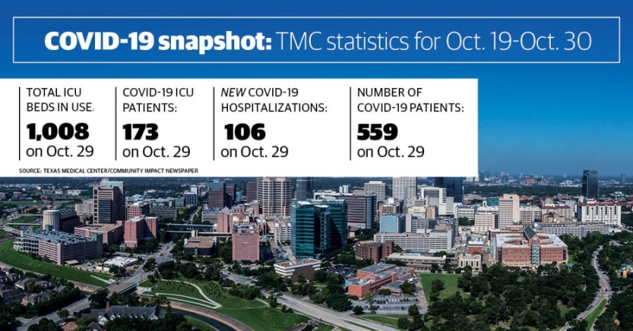There were 559 COVID-19 patients checked in at Texas Medical Center hospitals as of Oct. 29. (Community Impact staff)
